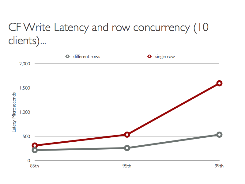 CF Write Latency and row concurrency (10 clients)