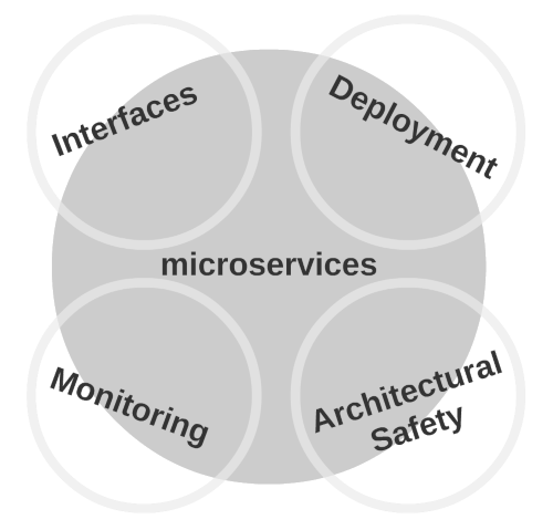 Image of Microservices Categories