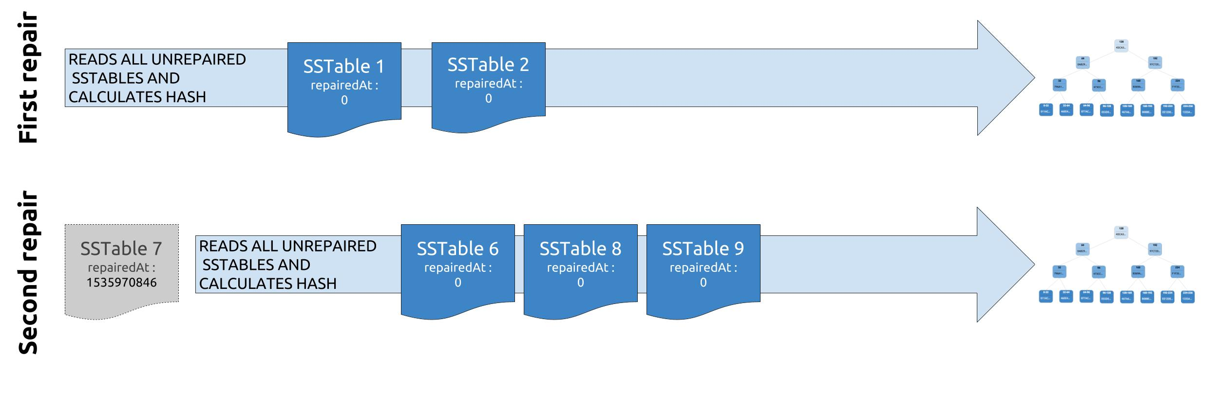Already repaired data in SSTable 6 will be part of the Merkle tree computation