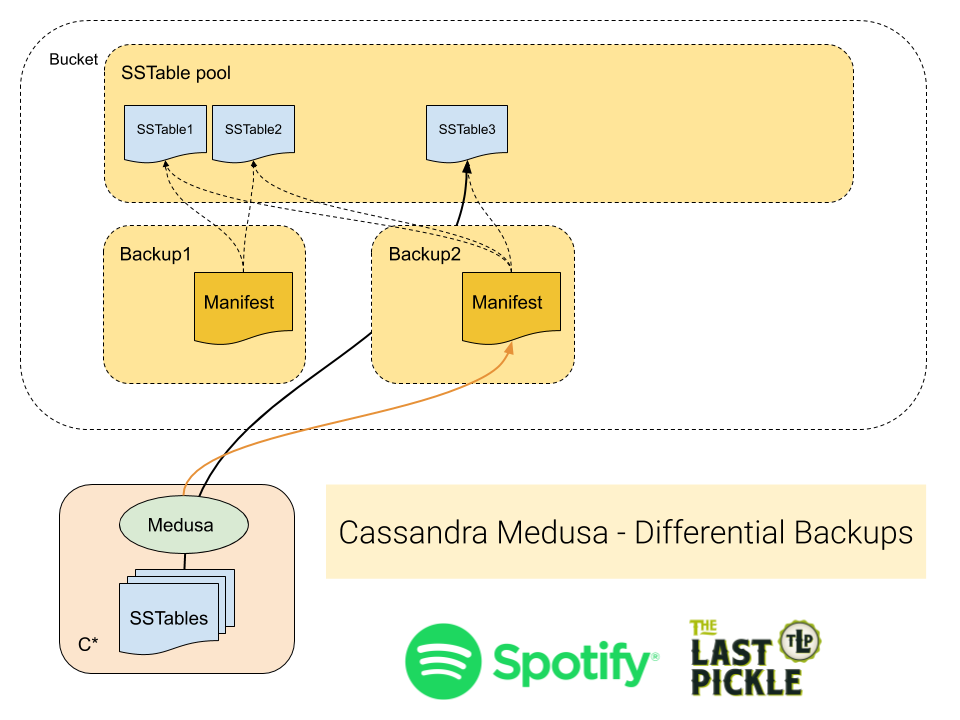 Cassandra Medusa Full Backups