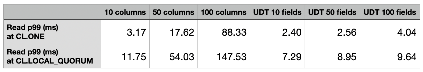 Columns vs UDT test results