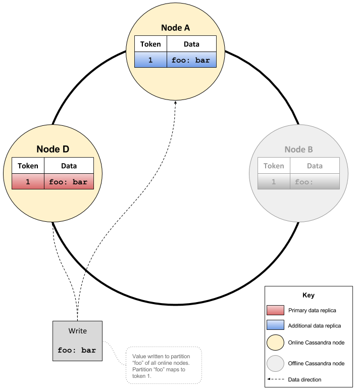 bootstrapping apache cassandra nodes