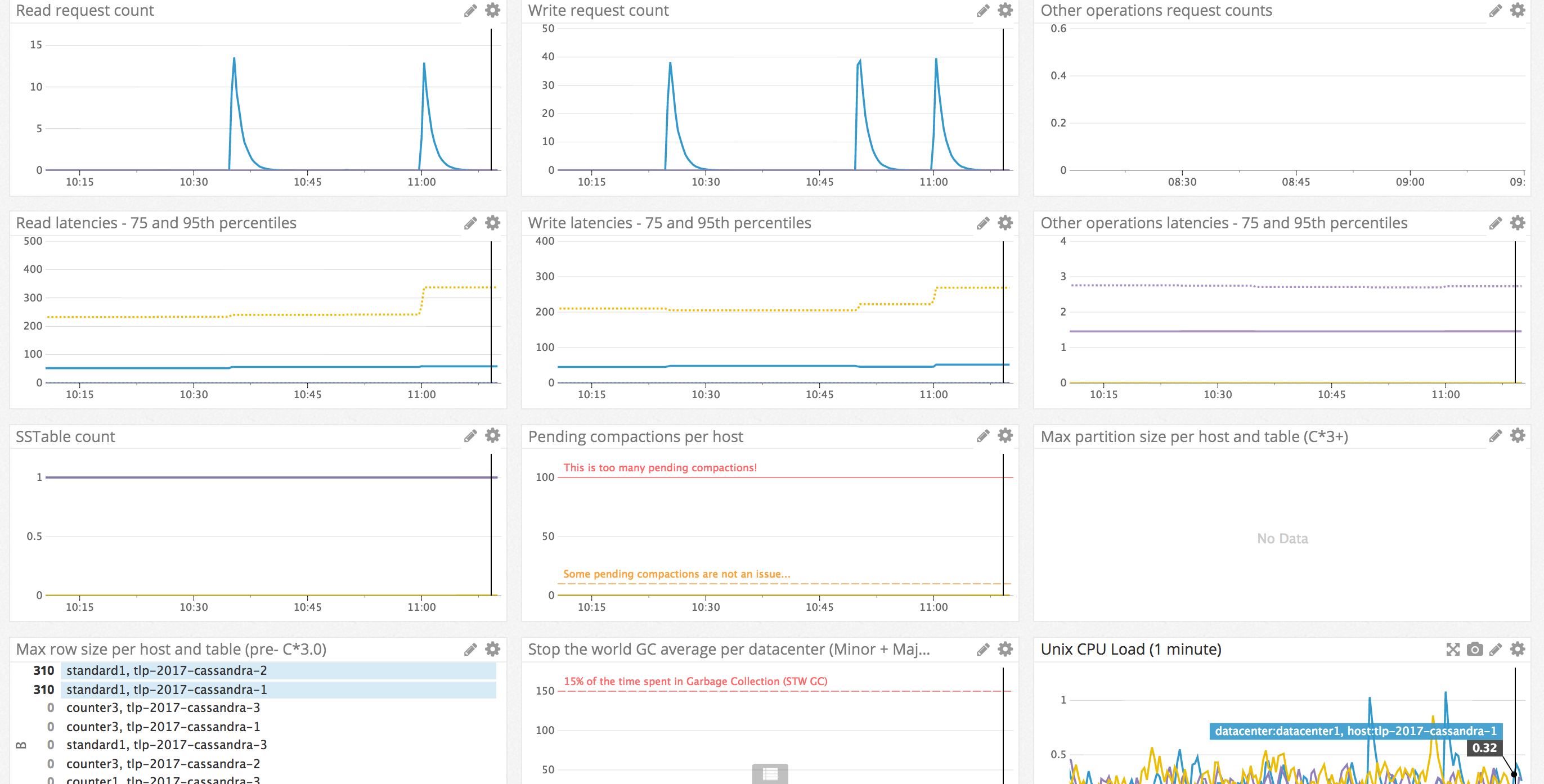 TLP Dashboards - Overview