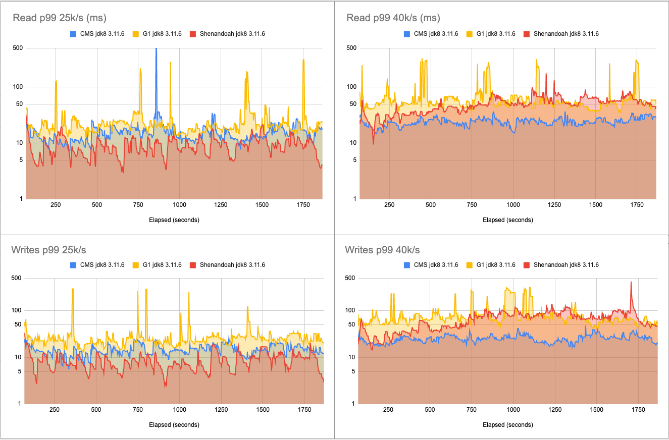 3.11.6 latency charts - 25k-40k