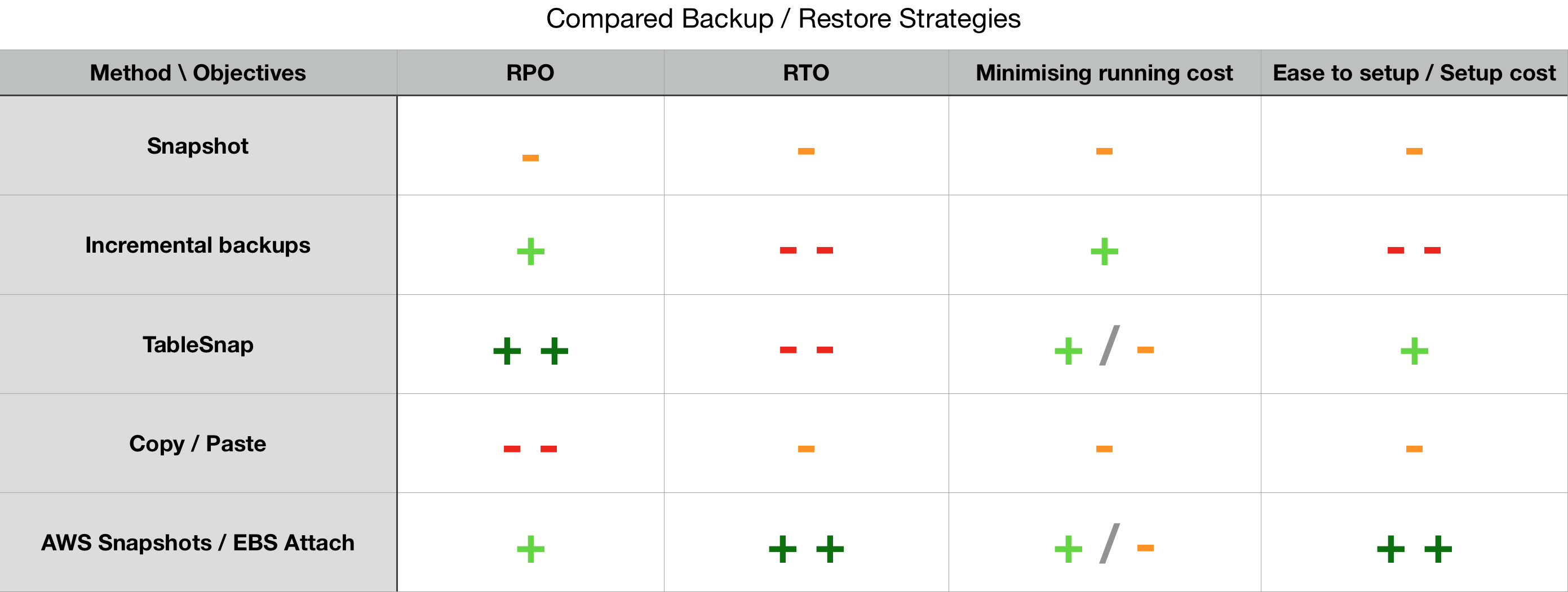Compare Backup Strategies