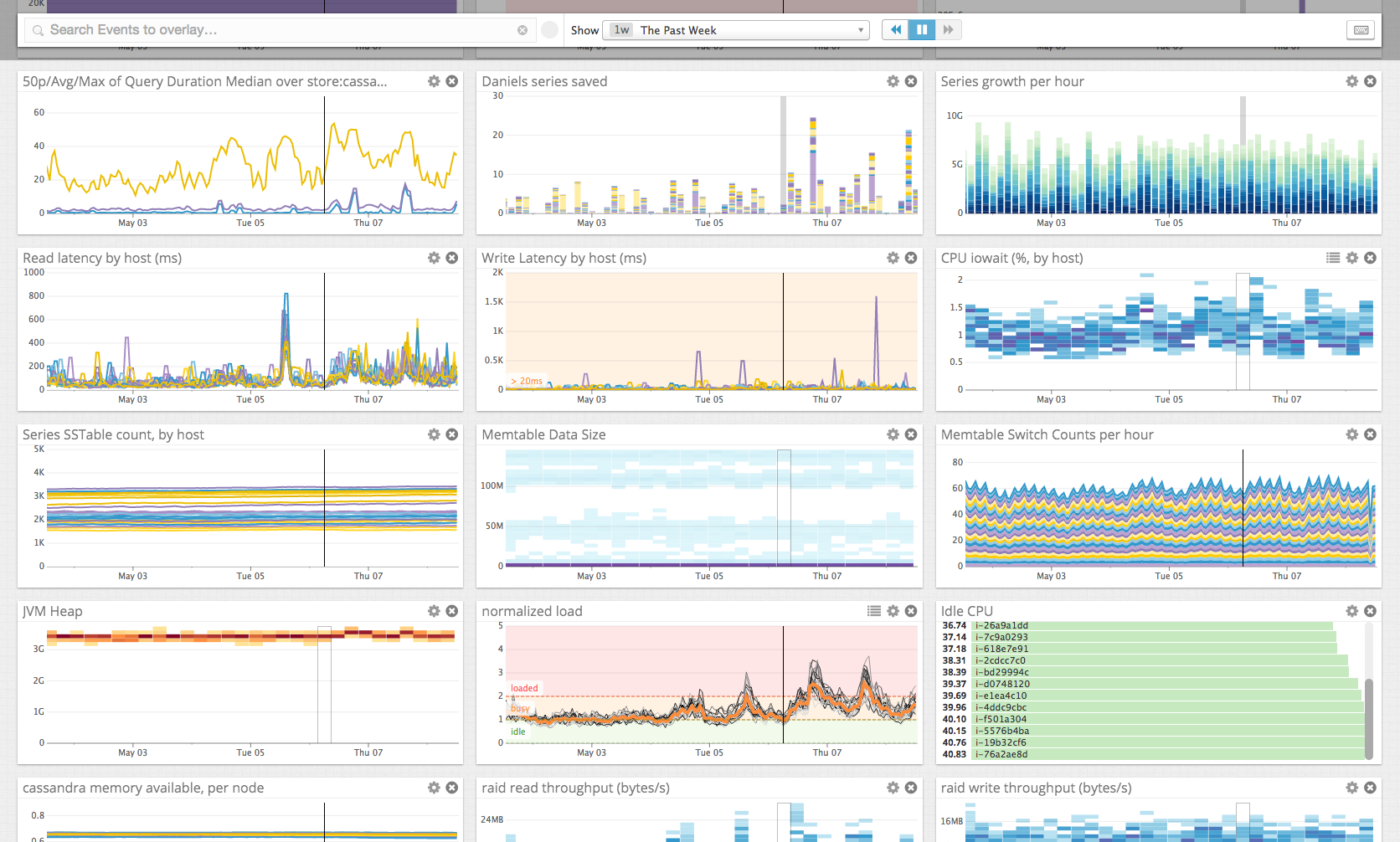 Cassandra Metrics in the DataDog dashboard