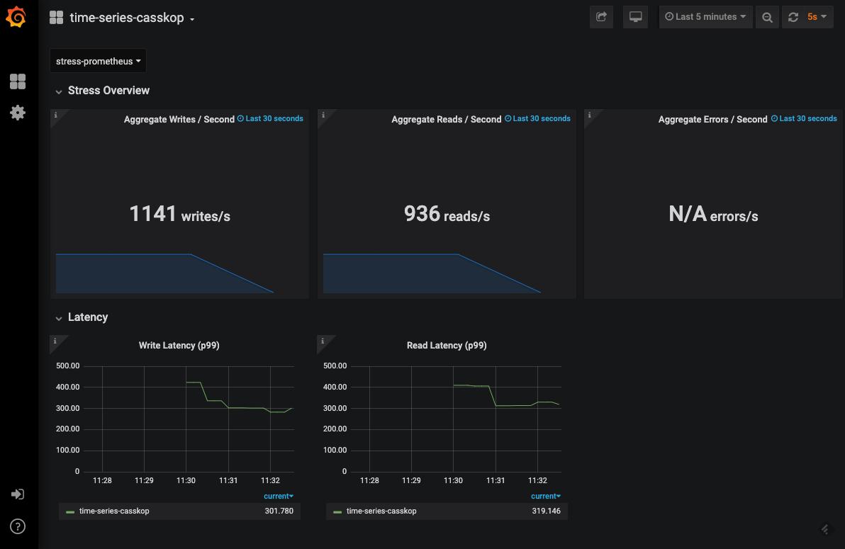 tlp-stress Grafana dashboard